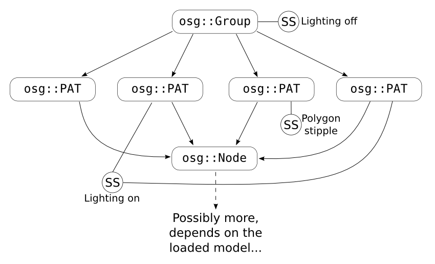 """Figure 2.2: The scene graph for the """"Multiplopia Viewer"""" example."""