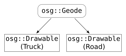 Figure 1.6: An alternative OSG scene graph representing the same scene as the one in Figure 1.5.