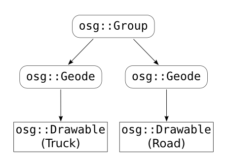 Figure 1.5: An OSG scene graph, for the same scene of Figure 1.1.