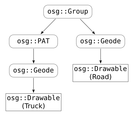 Figure 1.7: An OSG scene graph, for the same scene of Figure 1.2.