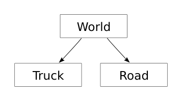 Figure 1.1: A scene graph for a scene consisting of a road and a truck.