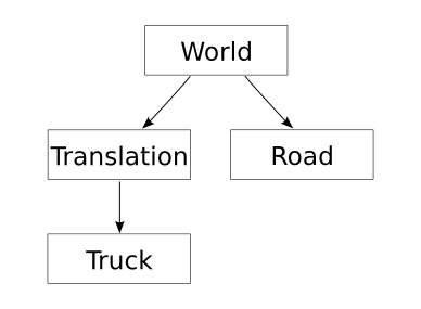 Figure 1.2: A scene graph for a scene consisting of a road and a translated truck.