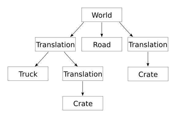 Figure 1.3: A scene graph for a scene consisting of a road, a truck and two crates.