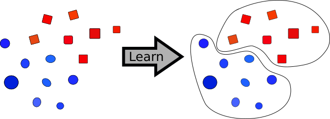 Diagram showing how clustering works.