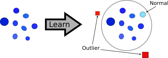 Diagram showing how outlier detection works.