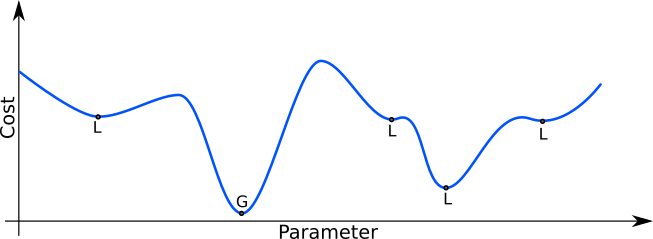 Plot of the cost in function of the parameter, with some local minima.